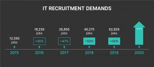 Vietnam IT Recruitment Demands