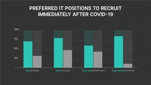IT Position to recruit immediately after Covid 19